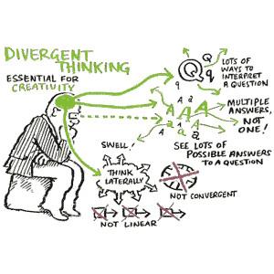Apa perbedaan pola pikir konvergen dan divergen