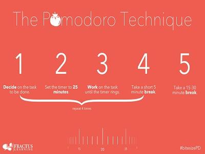 Teknik Pomodoro, Cara Manajemen Waktu Agar Lebih Produktif